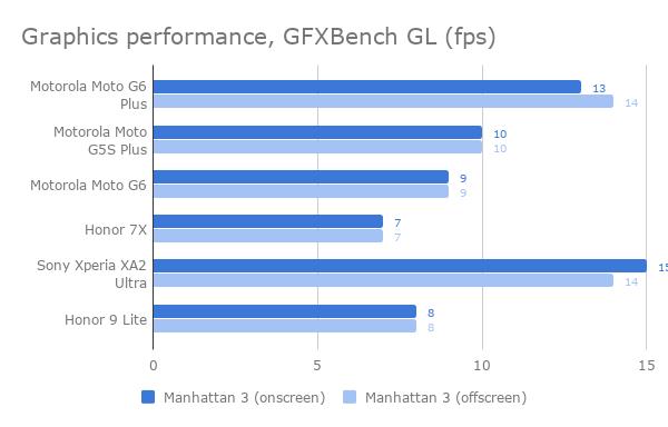 moto_g6_plus_gfx_benchmarks
