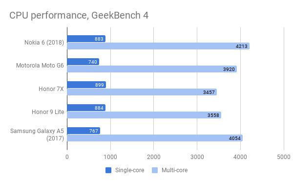 nokia_6_2018_gfx_benchmarks