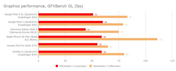 google_pixel_3_xl_graphics_benchmark
