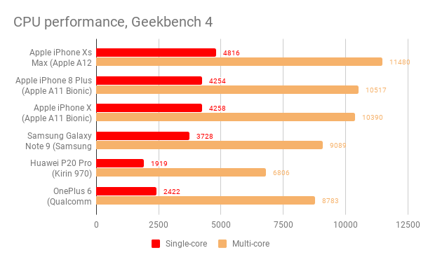 iphone_xs_max_geekbench_4