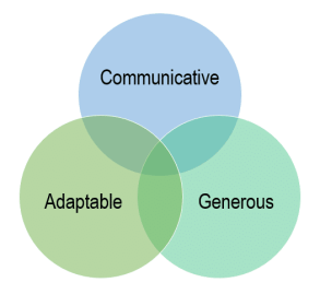 Three circle venn diagram. The three circles each have one of the following words: communicative, adaptable, generous