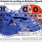 Una tabla periódica algo diferente