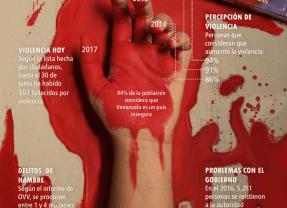 Infografías sobre la situación en Venezuela