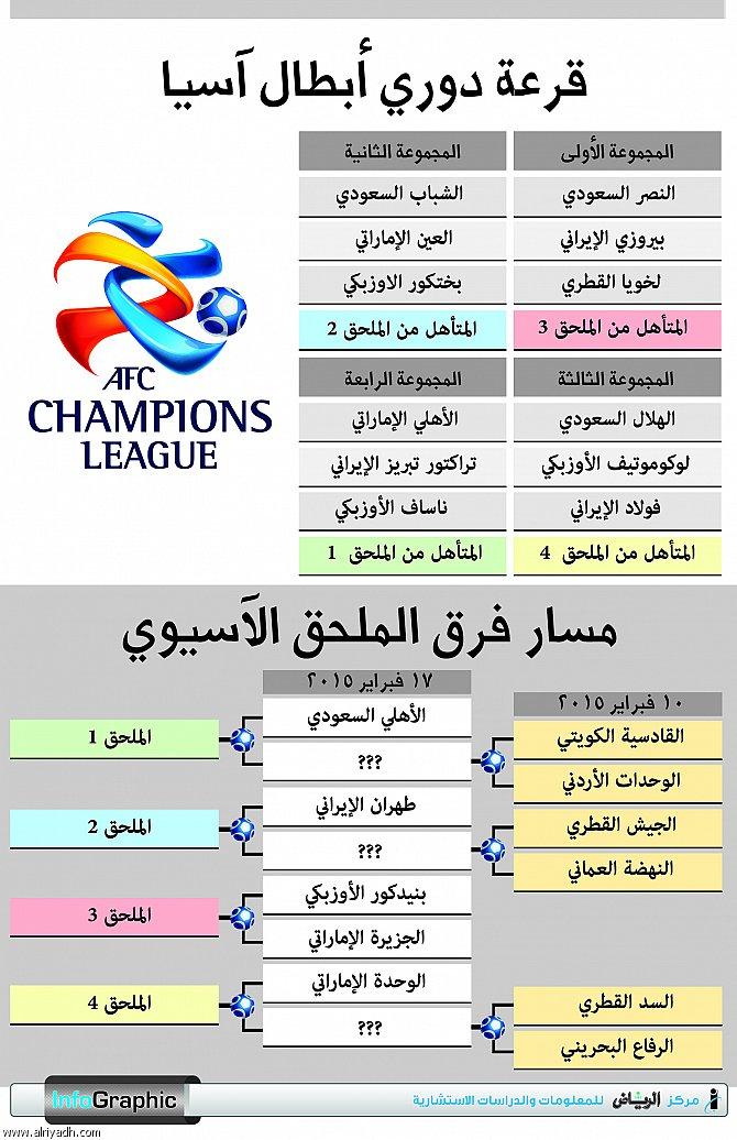 جريدة الرياض قرعة دوري أبطال آسيا