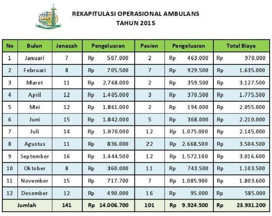 rekap-ambulans-2015