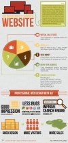 The Important Of Having A Website - Infographic