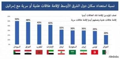 """العرب والمسلمون: هل في امكانهم إحراج اسرائيل لـ""""تعتدل""""؟!"""