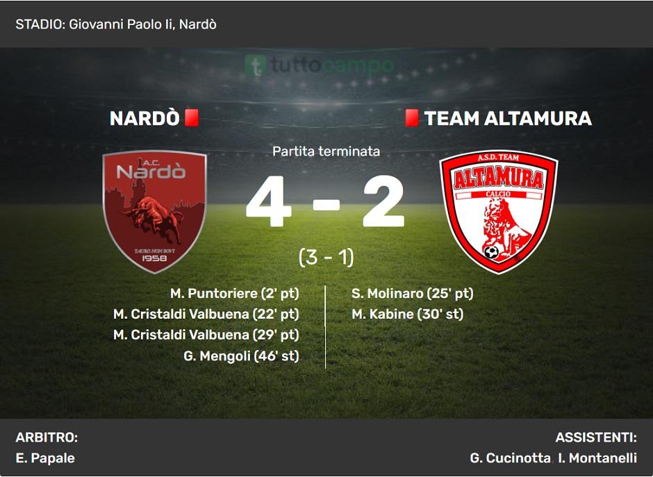 Nardò-Team Altamura: il tabellino (fonte tuttocampo.it)