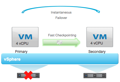 VMware fault tolerance as implemented in vSphere 6