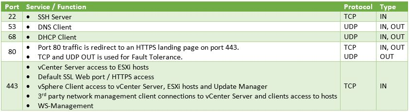 update manager download service ports