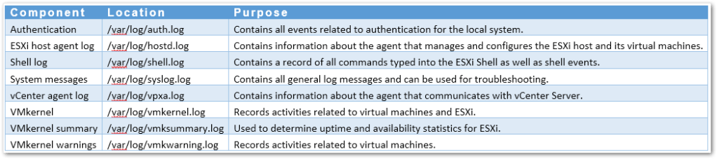 A Newbie's Guide to ESXi and VM Log Files