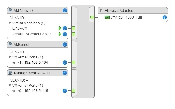 How to Build a VMware vSphere 6 Home Lab: Networking Options