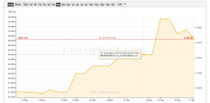 Worrisome Gold Price Chart