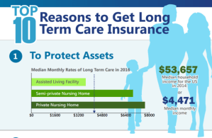 Should I Get Long Term Care Insurance
