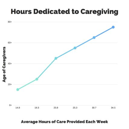 hours dedicated to caregiving