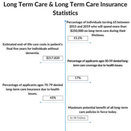 long term care & long term care insurance statistics