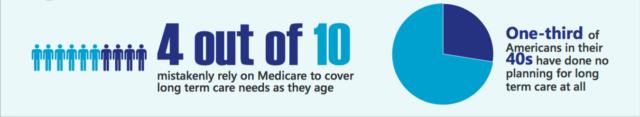 long term care plan statistics