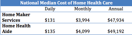 national median cost of home health care