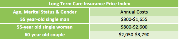 long term care insurance price index
