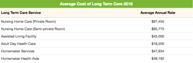Cost of Long Term Care by State | ALTCP org