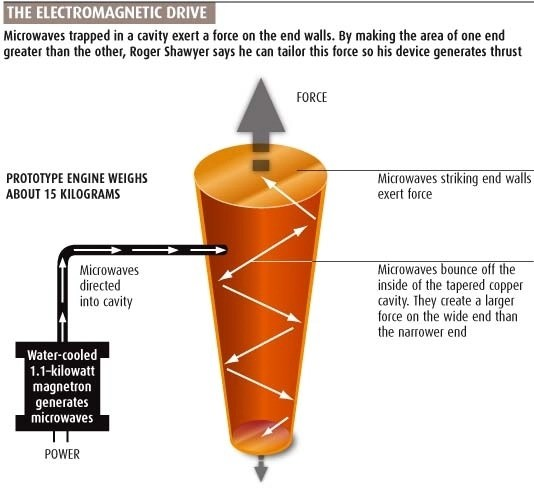 Electromagnetic drive diagram