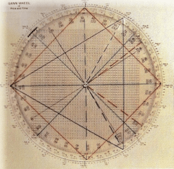 The Gann Wheel