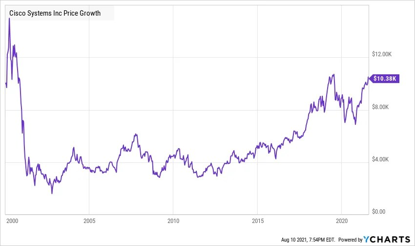 Cisco $10,000 investment post in the year 2000