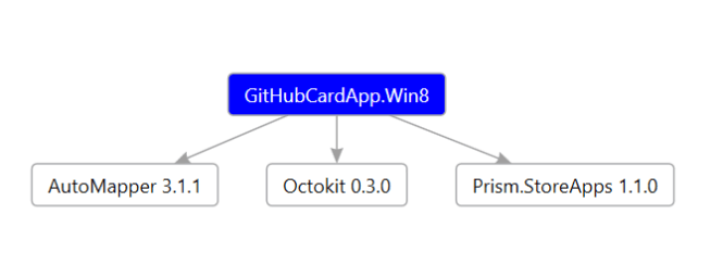 GitHubCardNugetPackages