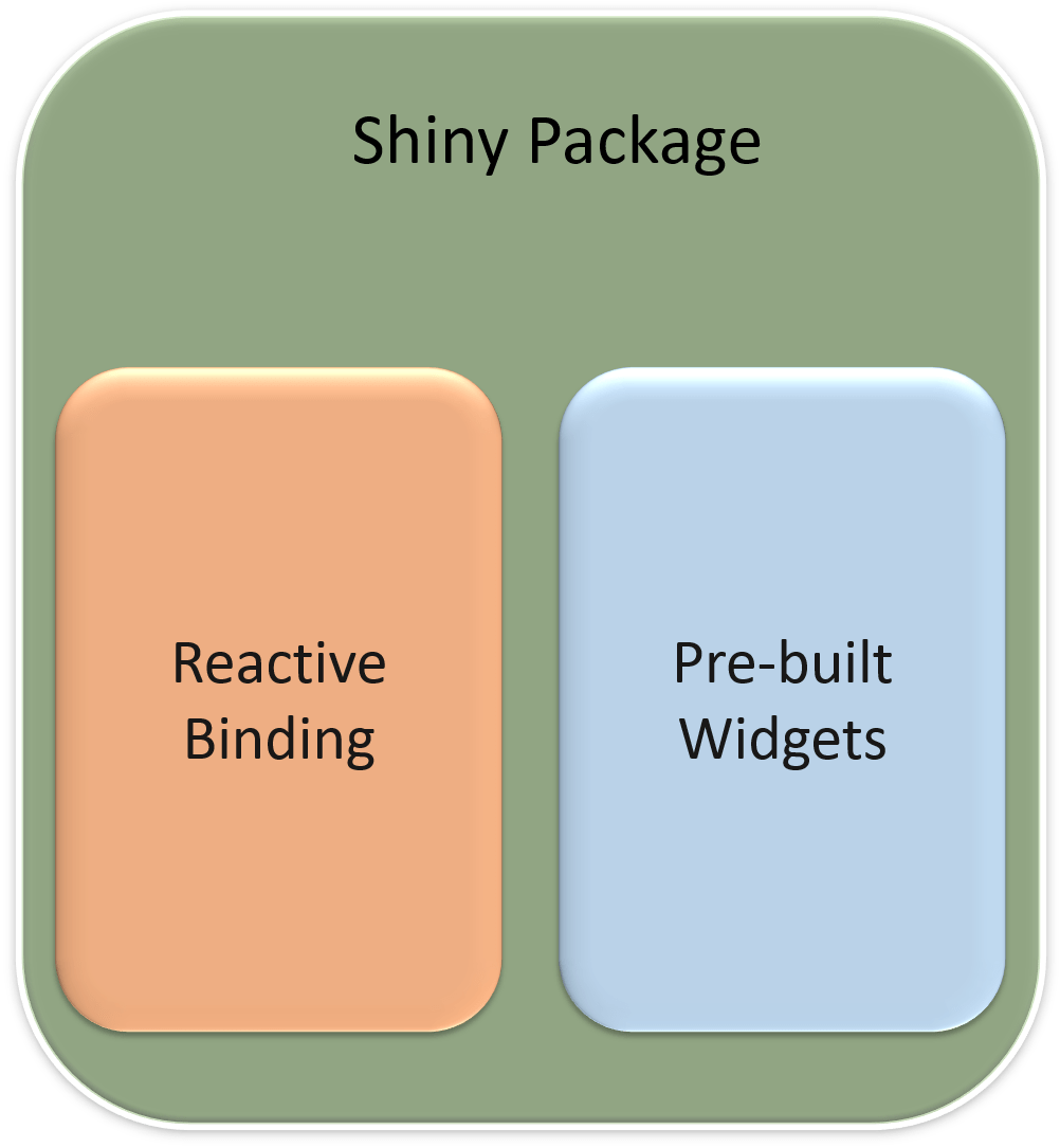 Shiny Package for R – An Introduction – Alternate Stack