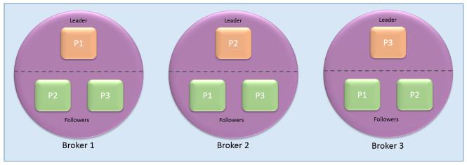 cluser_leader_follower