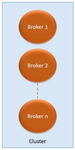 kafka_brokers