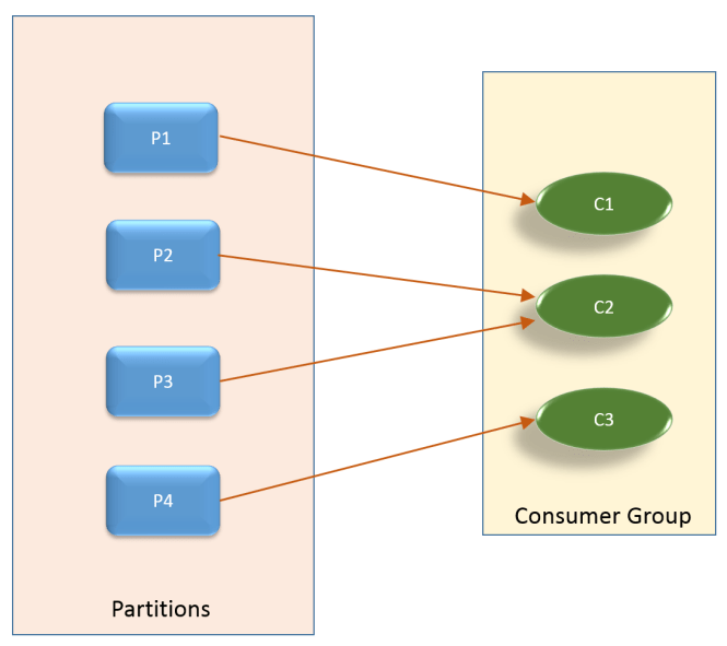 kafka_partitions_consumers