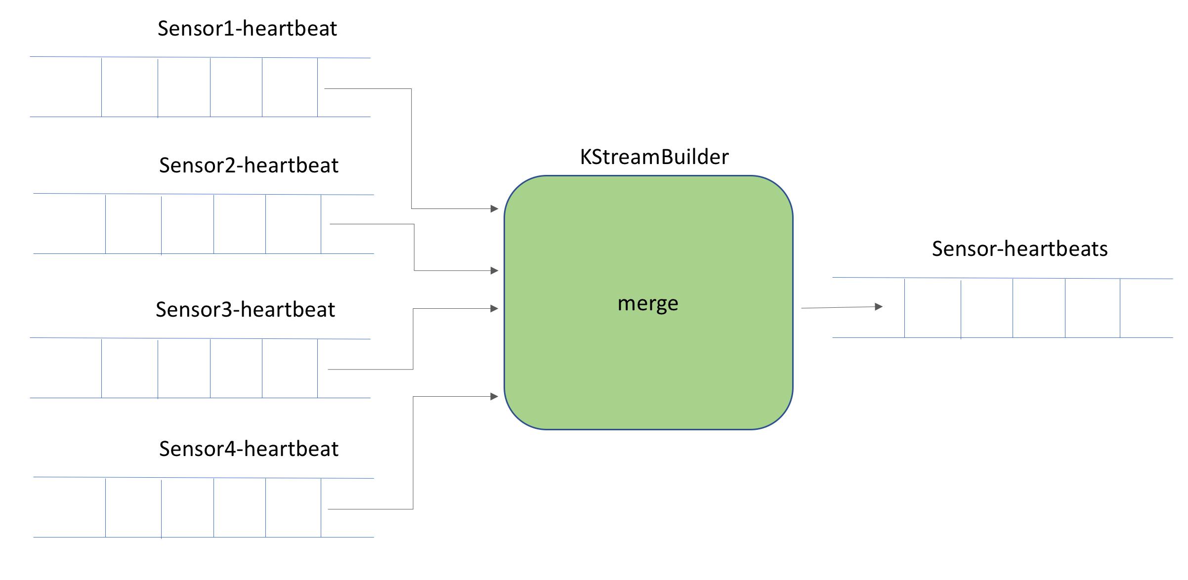 Kafka Streams – Merging multiple KStream (s) – Alternate Stack