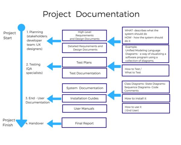 Technical Documentation in Software Development AltexSoft