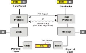 Interim Link Management Interface  ILMI
