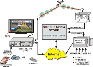 Google TV System Overview