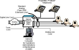 Private Branch Exchange  PBX Definition and Diagram