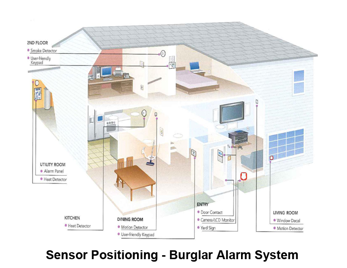 Best Wireless Intruder Alarm Systems