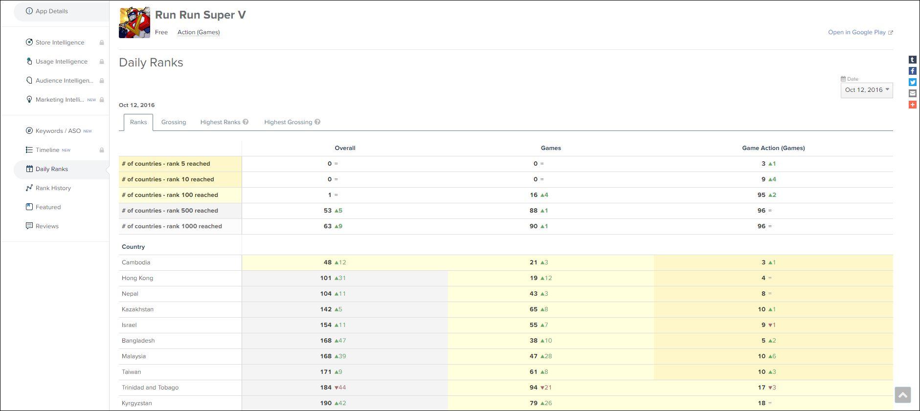 40e85e026a2 We did it! Run Run Super V reaches 1 million downloads on Google ...