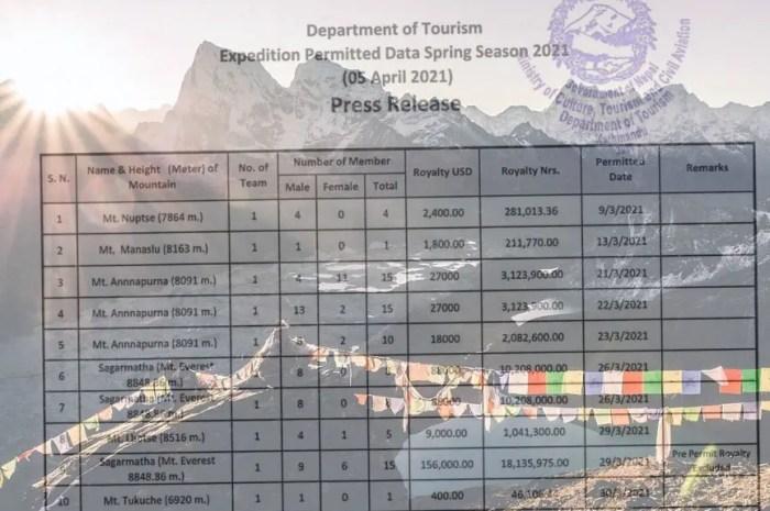 Combien coûte le permis d'ascension de l'Everest ou de l'Annapurna ?