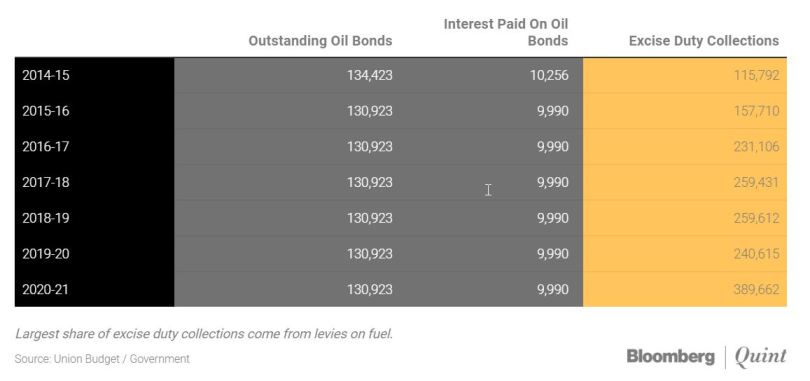 2021 08 23 22 02 05 Government Says It Is Burdened By Oil Bonds. Is It Really