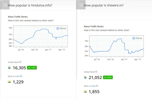 TheWire.in Vs Hindutva.info traffic rankings