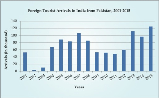 graph-pakistani-tourists