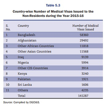 medical-visas-2015-2016