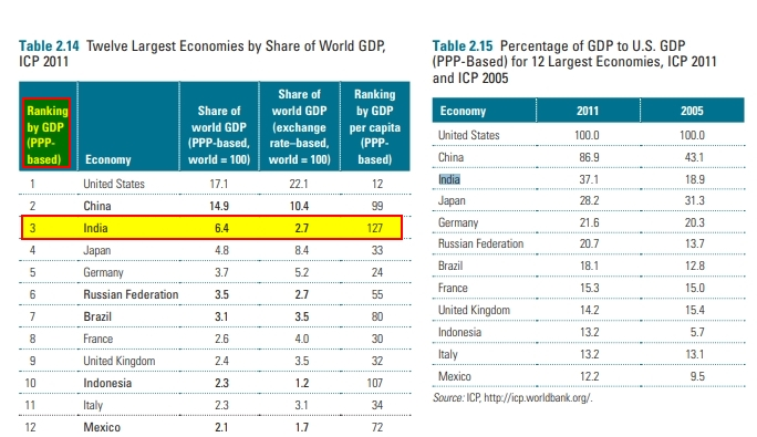 Twelve Largest Economies by Share of World GDP