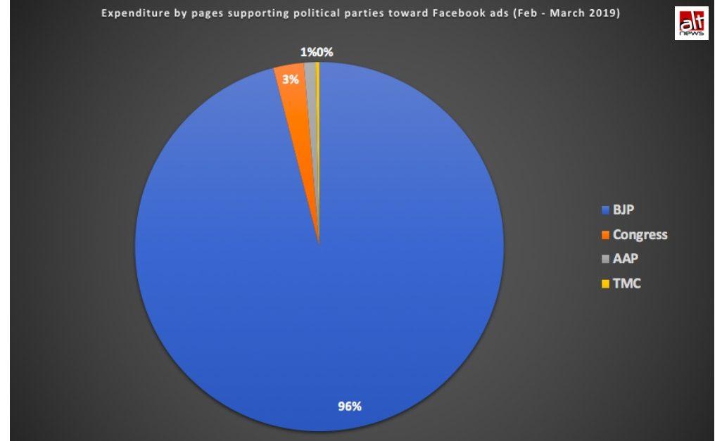 BJP Facebook Spent