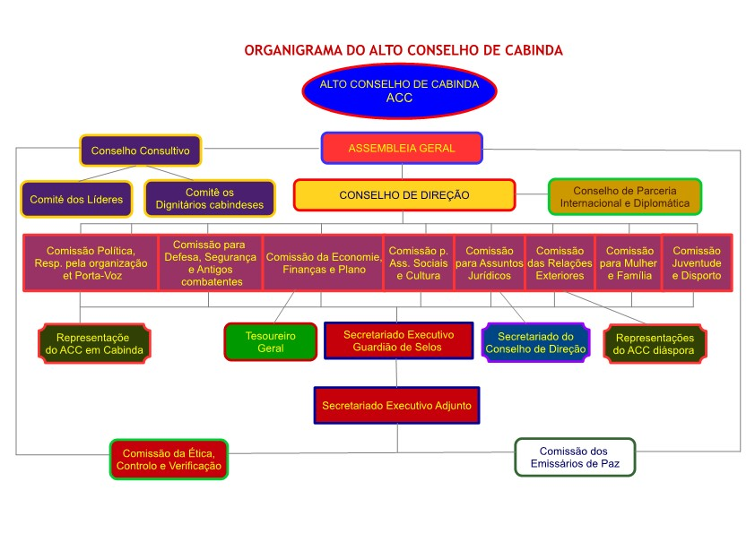 Organigrama do ACC