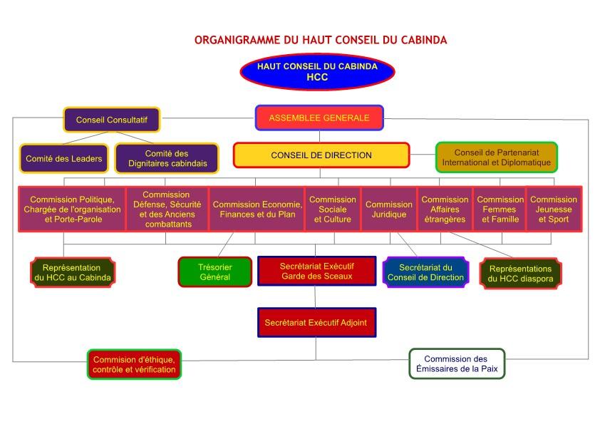 Organigramme du HCC