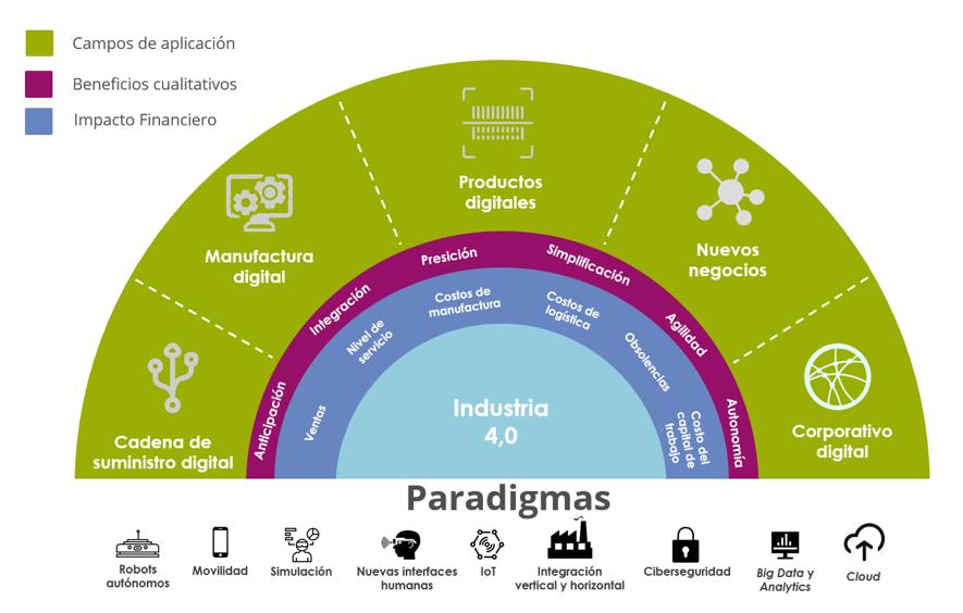 , Atrévete, redefine y transforma: una visión a la Industria 4.0 – Virtualizar Chile, Virtualizar - Realidad Virtual y Realidad aumentada Chile