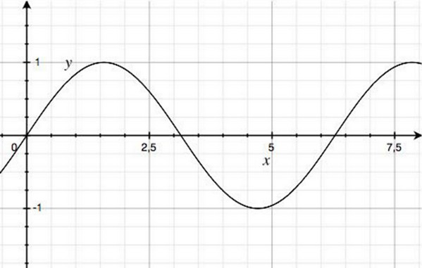 Fig. 3 - y=sin(x)